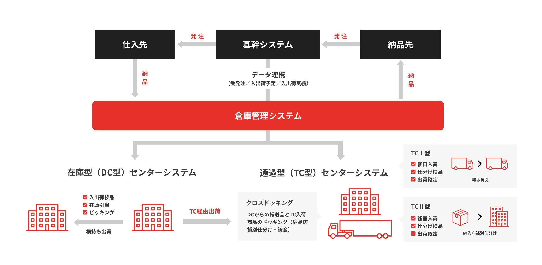 物流倉庫ソリューション構築の例