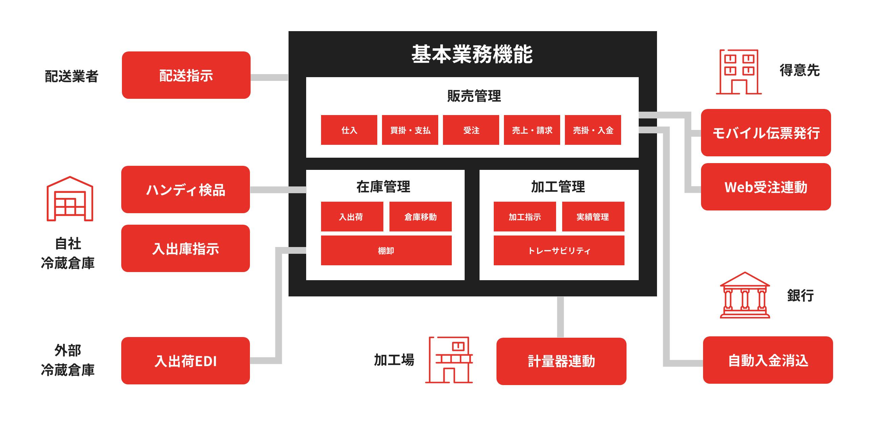 smartBPC  ソリューション構築の例